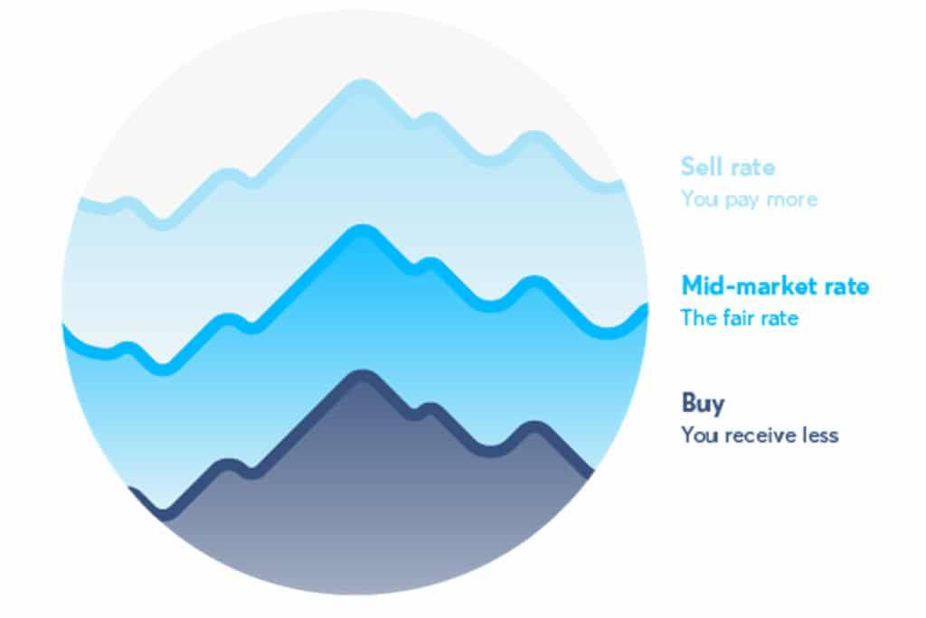 mid market rate