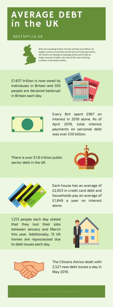 average debt in the UK