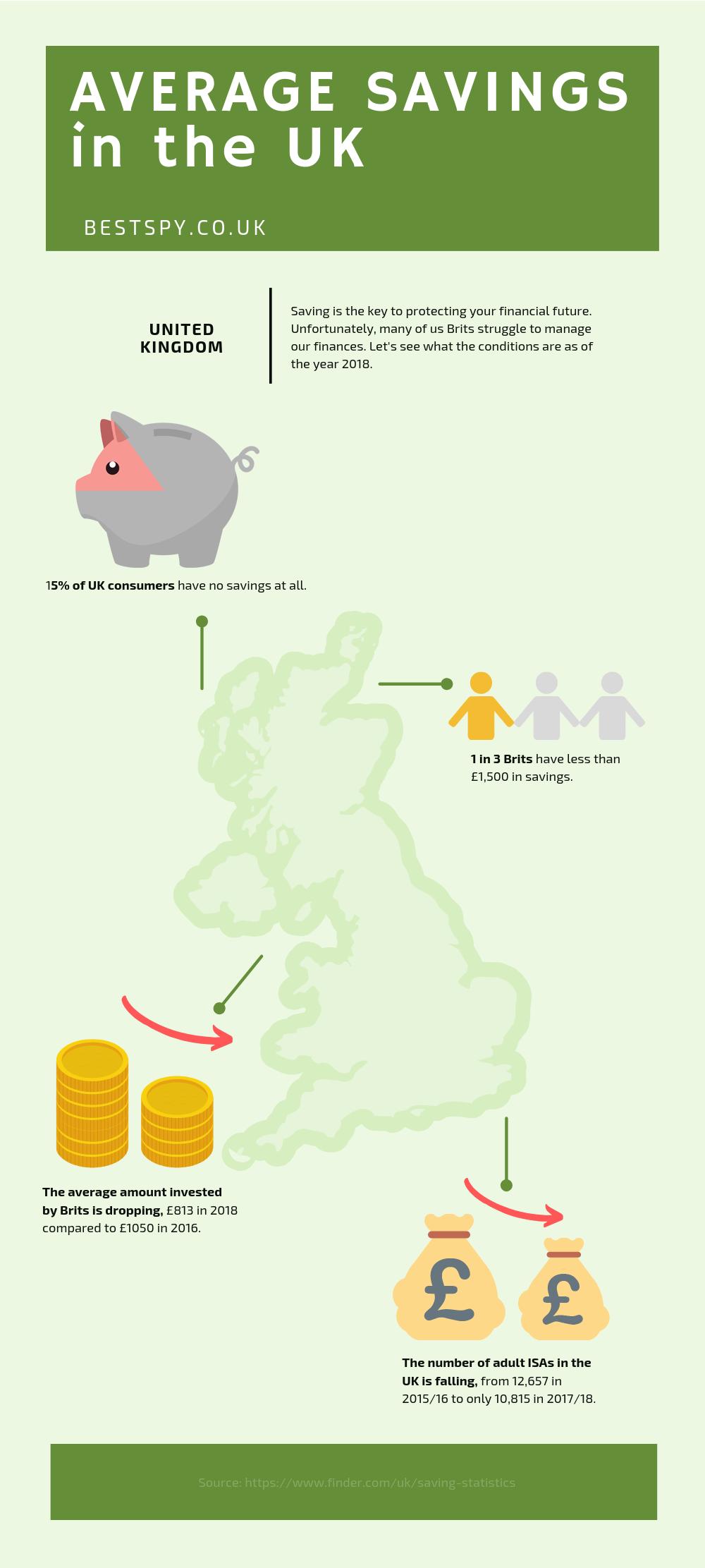 average savings
